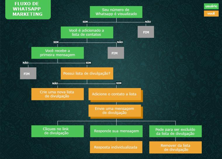 whatsapp-flow-chart-760x547.jpg