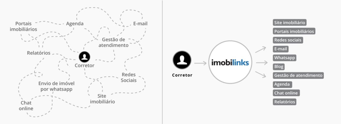 Plataforma de marketing imobiliário Imobilinks